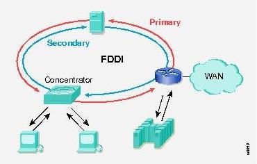 FDDI (Fiber Distributed Data I...